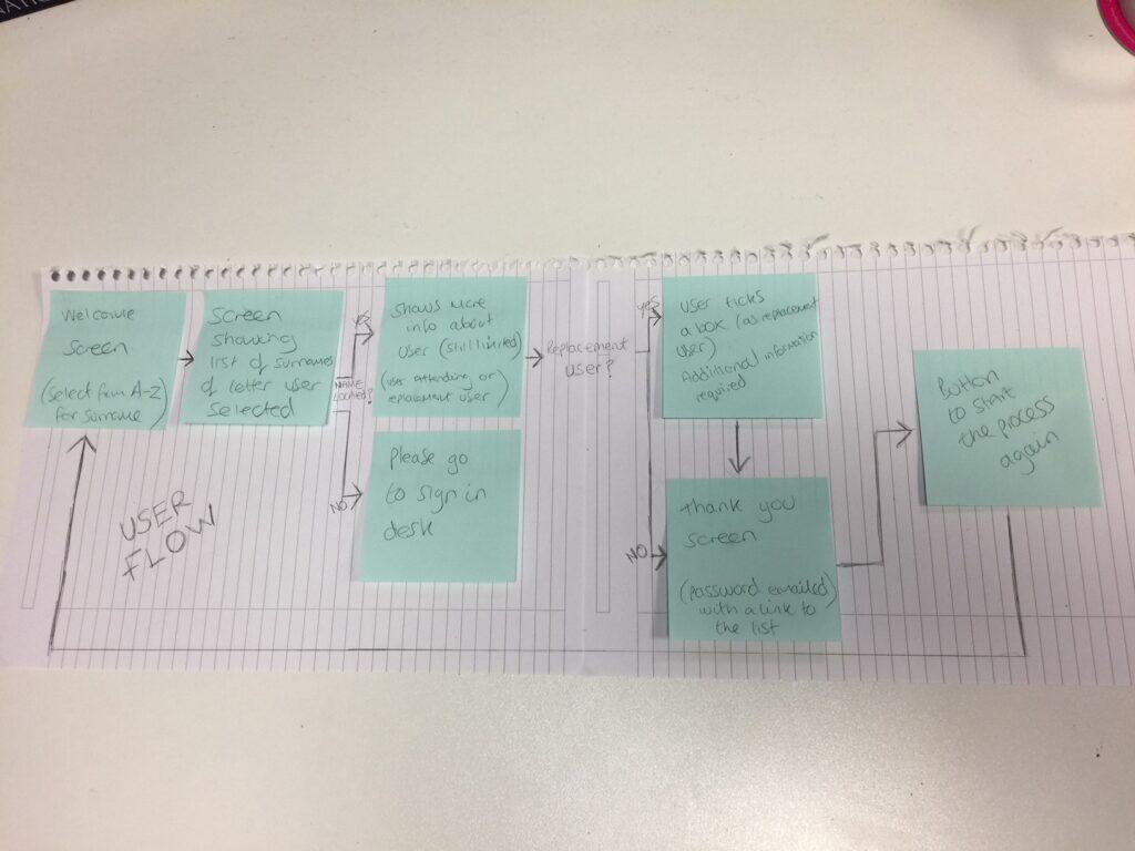 ipad-user-flow